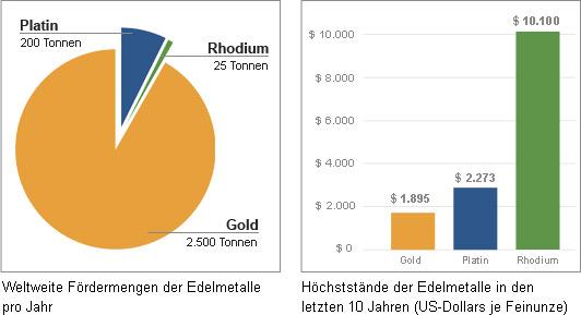 Abbildung Edelmetall-Fördermengen u. Höchstpreise