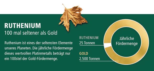 Ruthenium – 100 mal seltener als Gold