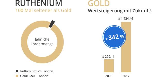 Wertsteigerung von Gold und Ruthenium